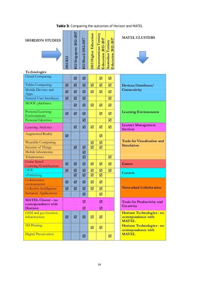 34 Table 3: Comparing the outcomes of Horizon and MATEL HORIZON STUDIES 2012K12 K12Singapore2012-2017 K12Brazil2012-2017 2...