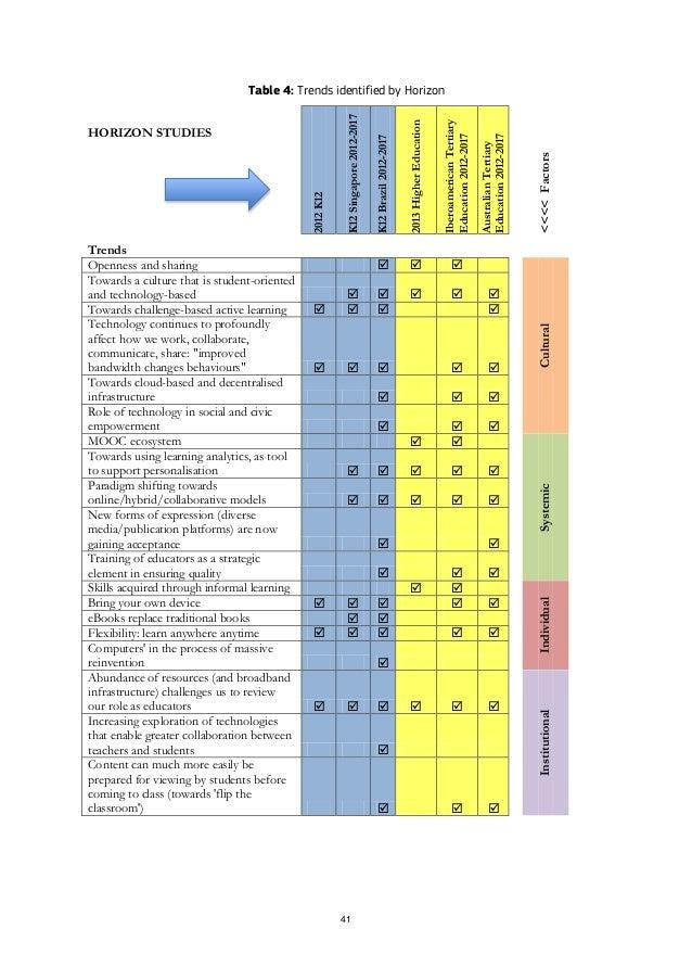41 Table 4: Trends identified by Horizon HORIZON STUDIES 2012K12 K12Singapore2012-2017 K12Brazil2012-2017 2013HigherEducat...