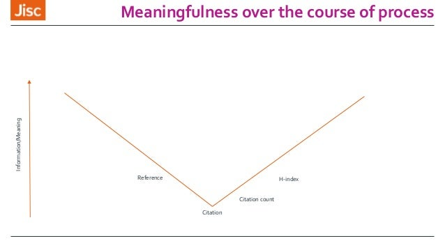Meaningfulness over the course of processInformation/Meaning Citation Citation count H-indexReference