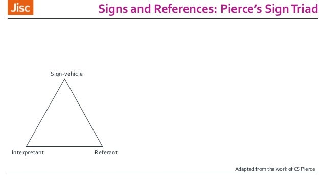 Signs and References: Pierce's SignTriad Sign-vehicle ReferantInterpretant Adapted from the work of CS Pierce