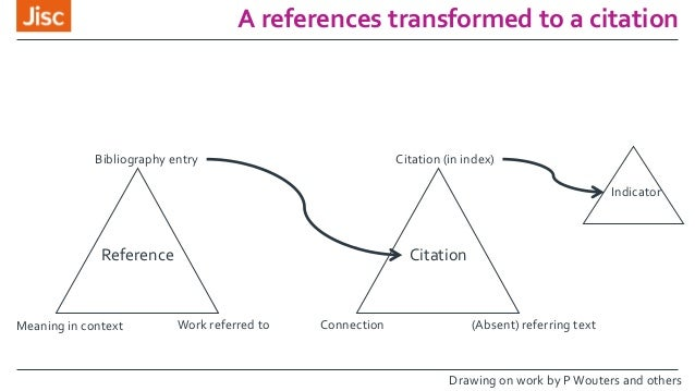A references transformed to a citation Bibliography entry Work referred toMeaning in context Reference Citation Citation (...