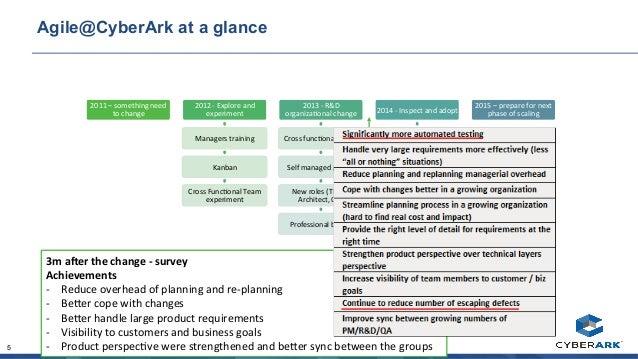 Managing Technical Debt and Professionalism @ CyberArk - Noam Zweig &…