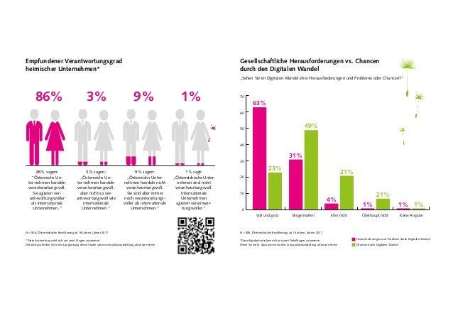 """Empfundener Verantwortungsgrad heimischer Unternehmen* 86% sagen: """"Österreichs Un- ter-nehmen handeln verantwortungsvoll. ..."""