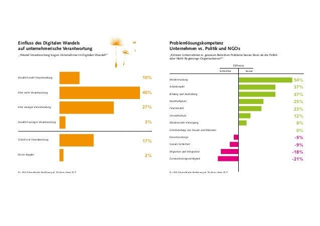 Einfluss des Digitalen Wandels auf unternehmerische Verantwortung N = 506, Österreichische Bevölkerung ab 16 Jahren, Jänne...