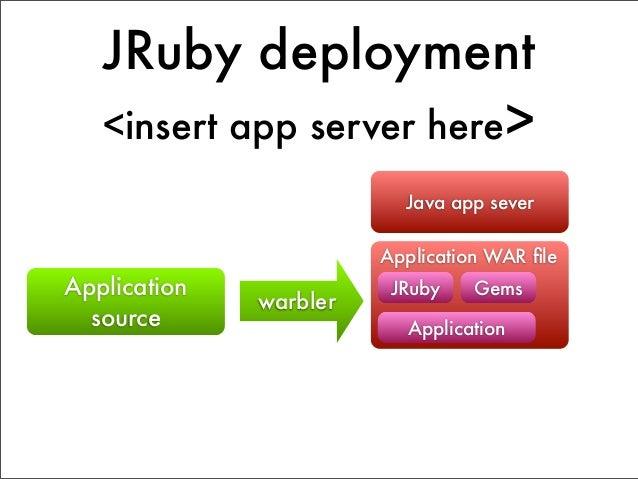 JRuby deployment                         Web Server                       Trinidad         JRuby                        Ap...