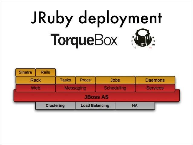 eazyBI case study                                                           .com Ruby on Rails                            ...