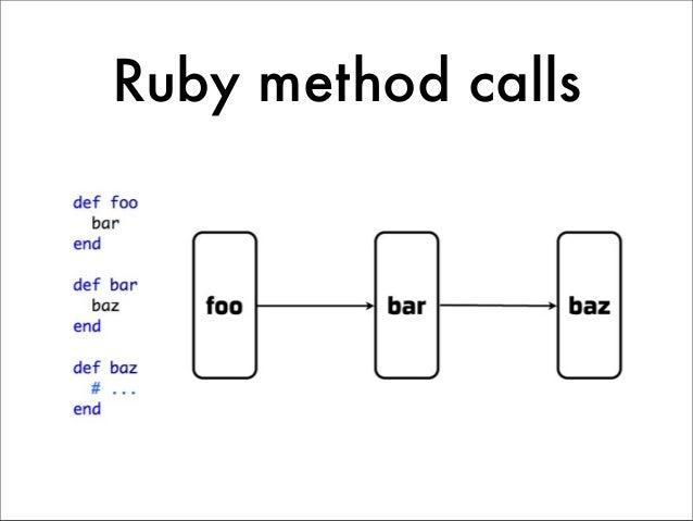 Ruby method calls