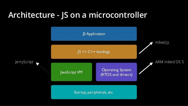 Javascript all the things fullstack 2017 demo time ccuart Image collections