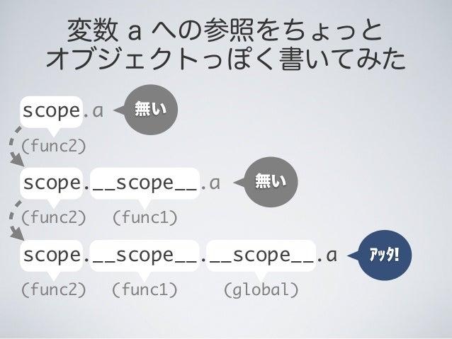 (func2) 変数 a への参照をちょっと オブジェクトっぽく書いてみた scope.a 無い 無い (func2) (func1) scope.__scope__.a アッタ! (func2) (global)(func1) scope._...