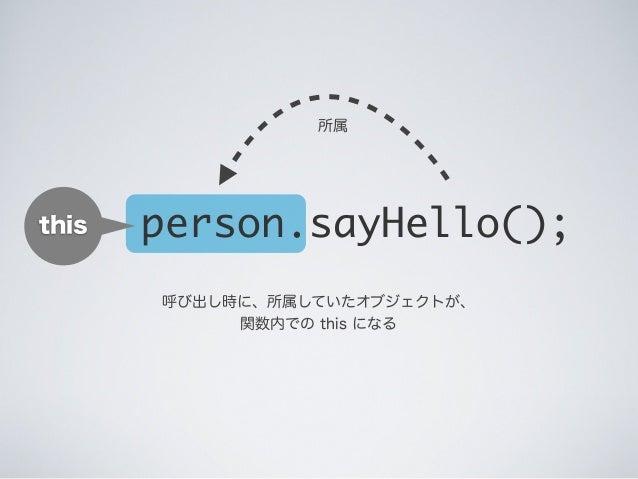this 呼び出し時に、所属していたオブジェクトが、 関数内での this になる person.sayHello(); 所属
