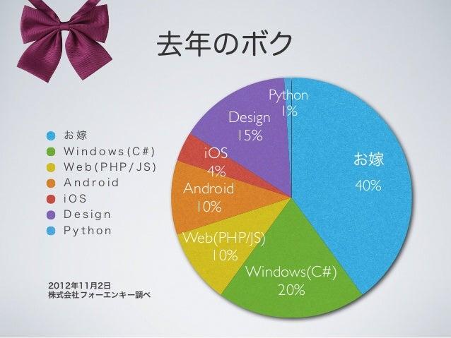 去年のボク Python 1%Design 15% iOS 4% Android 10% Web(PHP/JS) 10% Windows(C#) 20% お嫁 40% お 嫁 W i n d o w s ( C # ) W e b ( P H ...