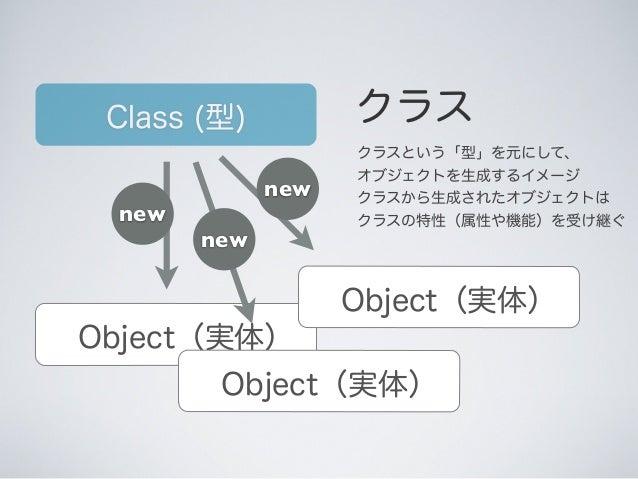 Class (型) クラス クラスという「型」を元にして、 オブジェクトを生成するイメージ クラスから生成されたオブジェクトは クラスの特性(属性や機能)を受け継ぐ Object(実体) new Object(実体) new Object(実体...