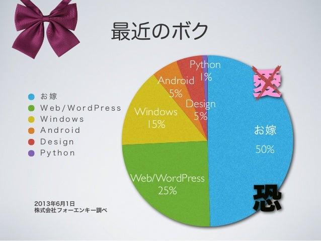 最近のボク Python 1% Design 5% Android 5% Windows 15% Web/WordPress 25% お嫁 50% お 嫁 W e b / W o r d P r e s s W i n d o w s A n ...