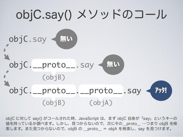 objC.say() メソッドのコール (objB) objC.say 無い アッタ! 無い objC.__proto__.say (objA)(objB) objC.__proto__.__proto__.say objC に対して say(...