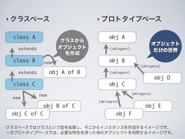 ‣ クラスベース ‣ プロトタイプベース class A class B class C obj A obj B obj C obj A of B obj B of C obj C of C obj E obj F extends extend...
