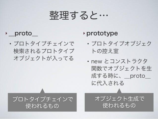 整理すると… ‣ __proto__ ● プロトタイプチェインで 検索されるプロトタイプ オブジェクトが入ってる ‣ prototype ● プロトタイプオブジェク トの控え室 ● new とコンストラクタ 関数でオブジェクトを生 成する時に、...