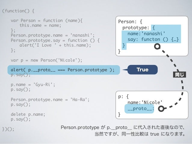 p: { name:'Nicole' __proto__: } (function() {  var Person = function (name){   this.name = name;  };  Person.prototyp...