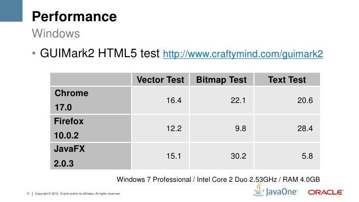 Performance     Windows     • GUIMark2 HTML5 test http://www.craftymind.com/guimark2                                      ...