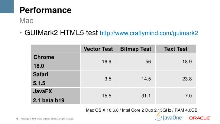 Performance     Mac     • GUIMark2 HTML5 test http://www.craftymind.com/guimark2                                          ...