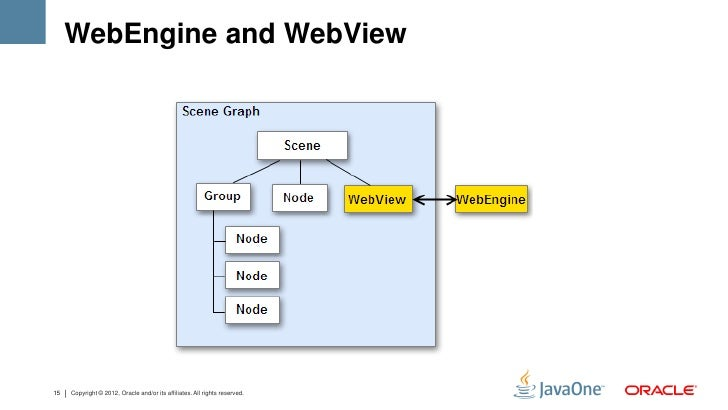 WebEngine and WebView15   Copyright © 2012, Oracle and/or its affiliates. All rights reserved.