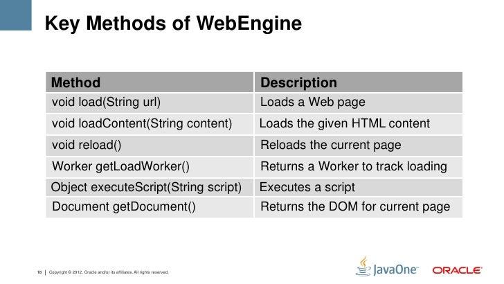 Key Methods of WebEngine      Method                                                                Description      void ...