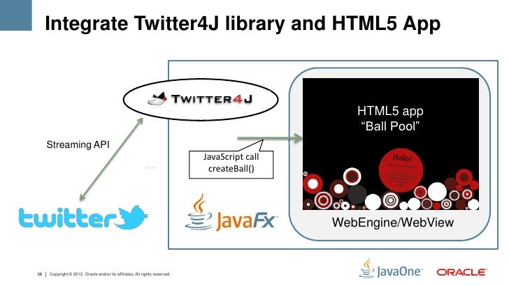Integrate Twitter4J library and HTML5 App                                                                                 ...