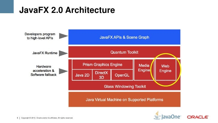 JavaFX 2.0 Architecture6   Copyright © 2012, Oracle and/or its affiliates. All rights reserved.