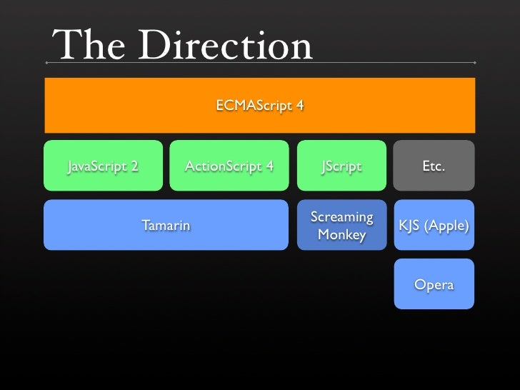 The Direction                          ECMAScript 4   JavaScript 2         ActionScript 4      JScript       Etc.         ...
