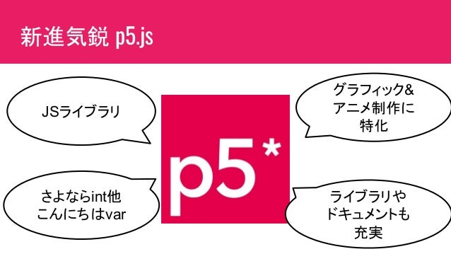 新進気鋭 p5.js JSライブラリ さよならint他 こんにちはvar グラフィック& アニメ制作に 特化 ライブラリや ドキュメントも 充実