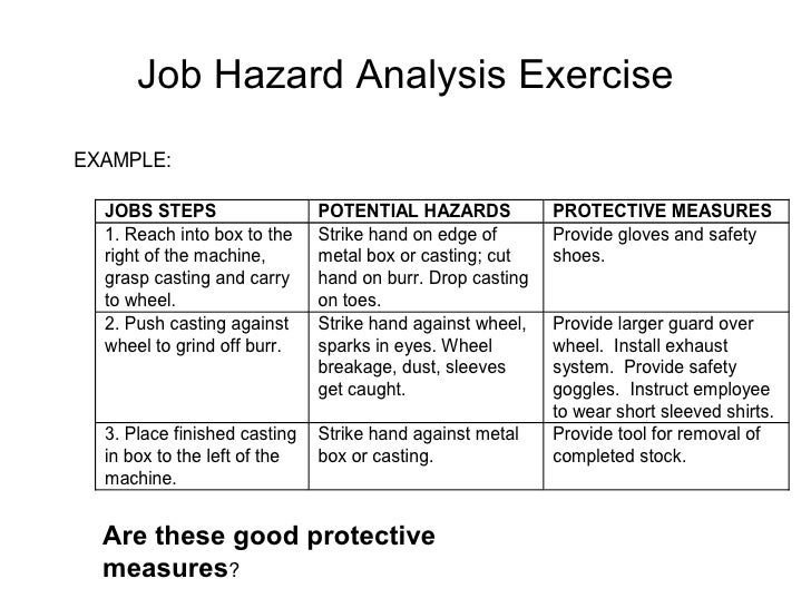 Job Hazard Analysis Template. job safety analysis extension ...