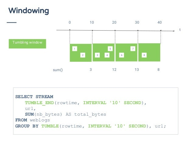 Windowing sum() 3 12 13 8 Tumbling window SELECT STREAM TUMBLE_END(rowtime, INTERVAL '10' SECOND), url, SUM(nb_bytes) AS t...