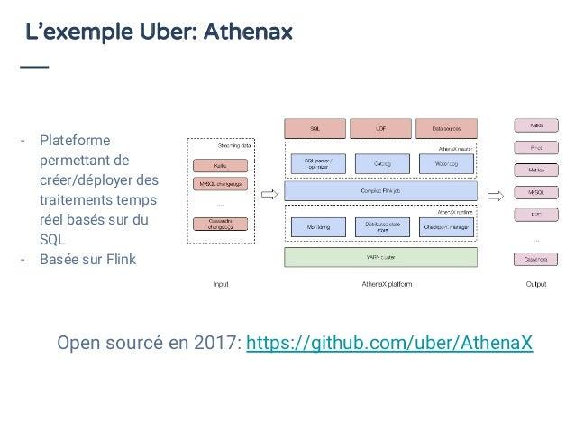 L'exemple Uber: Athenax - Plateforme permettant de créer/déployer des traitements temps réel basés sur du SQL - Basée sur ...