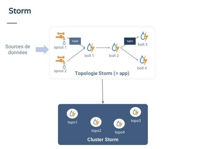 Storm Sources de données Topologie Storm (= app) spout 1 bolt 4 spout 2 bolt 1 bolt 2 bolt 3 Cluster Storm topo1 topo2 top...