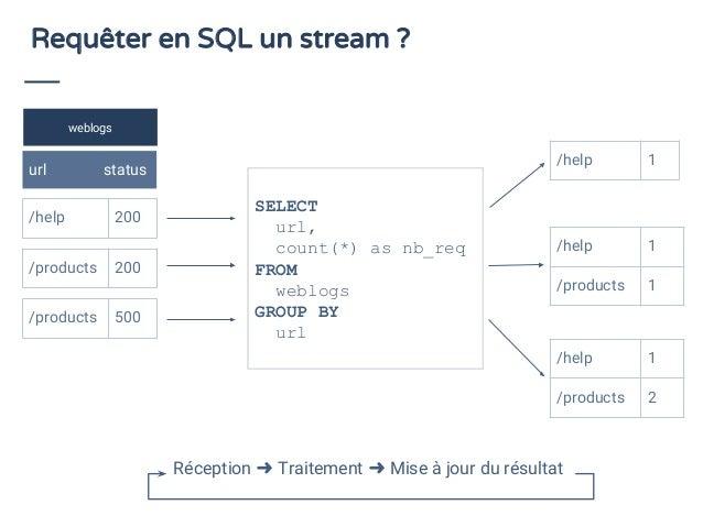Requêter en SQL un stream ? weblogs url status /help 200 Compter les nombres de requêtes pour chaque URL /help 1 /help 1 /...