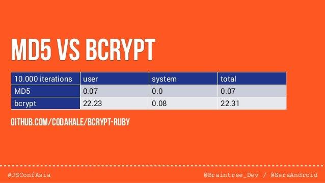 @Braintree_Dev / @SeraAndroid#JSConfAsia Salted Hashingalgorithm(data + salt) = hash