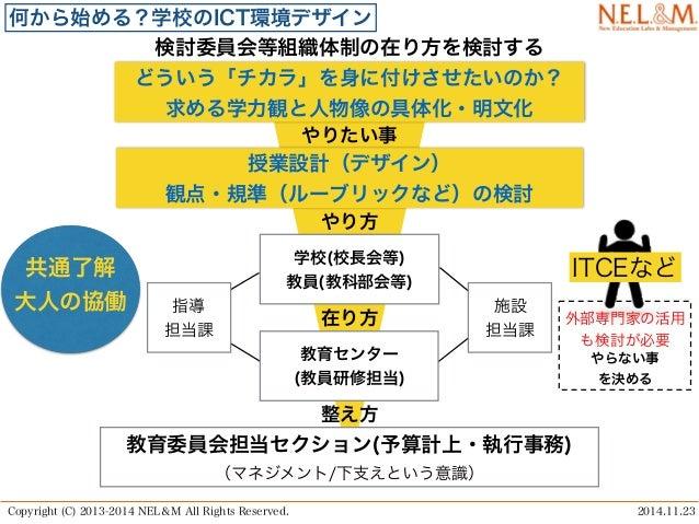 Jsdt3本の矢in tokyo 環境デザイン編nel&m田中発表資料