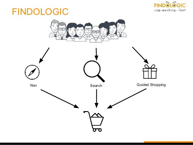 FINDOLOGIC Nav Search Guided Shopping