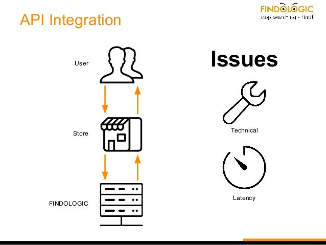 API Integration User Store FINDOLOGIC Issues Technical Latency
