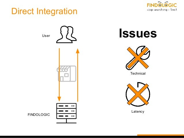 Direct Integration User FINDOLOGIC Issues Technical Latency