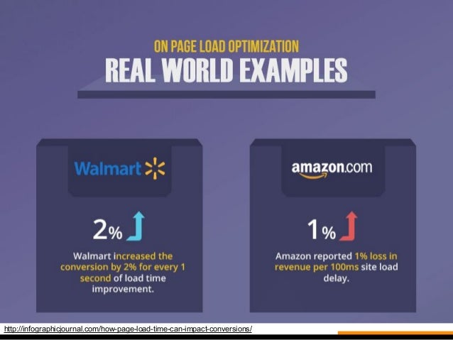 http://infographicjournal.com/how-page-load-time-can-impact-conversions/