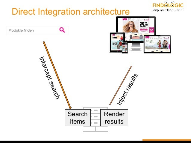 Direct Integration architecture Interceptsearch Injectresults Search items Render results