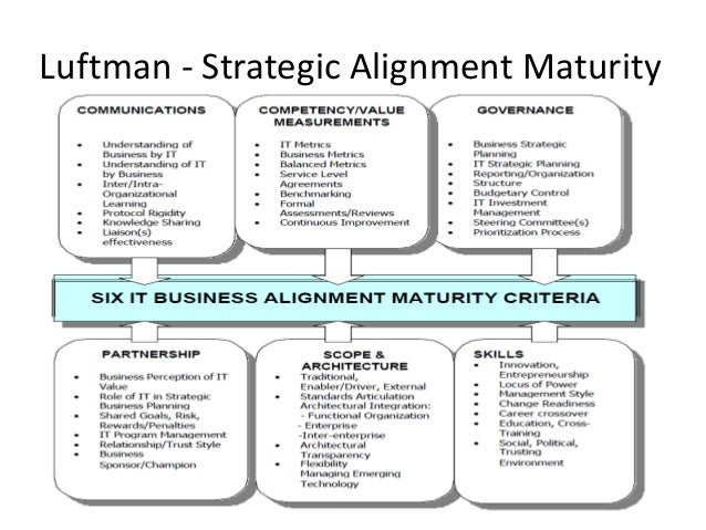 it and business strategy alignment pdf
