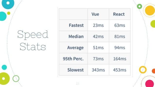 23 Speed Stats