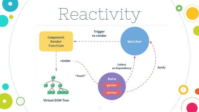 9 Reactivity