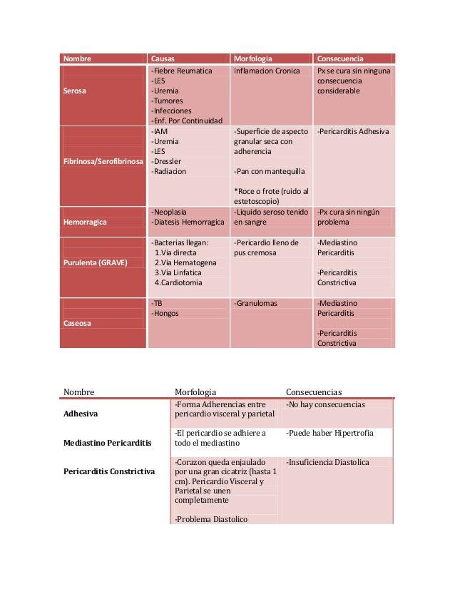 Nombre Causas Morfologia ConsecuenciaSerosa-Fiebre Reumatica-LES-Uremia-Tumores-Infecciones-Enf. Por ContinuidadInflamacio...