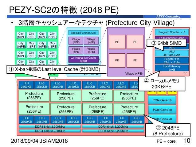 PEZY Computing PEZY-SC2の特徴 (2048 PE) 2018/09/04 JSIAM2018 10 Prefecture (256PE) City (16PE) Village (4PE) PE Program Count...