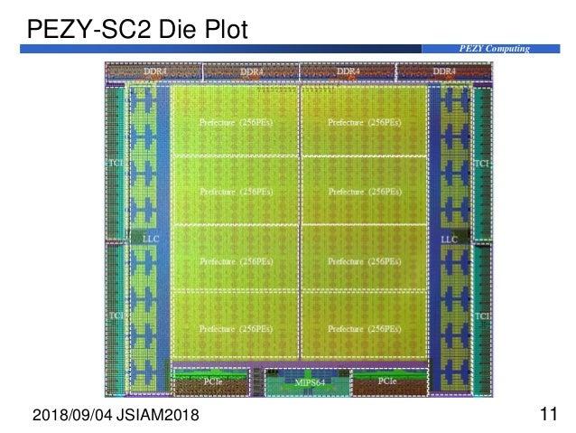 PEZY Computing PEZY-SC2 Die Plot 2018/09/04 JSIAM2018 11