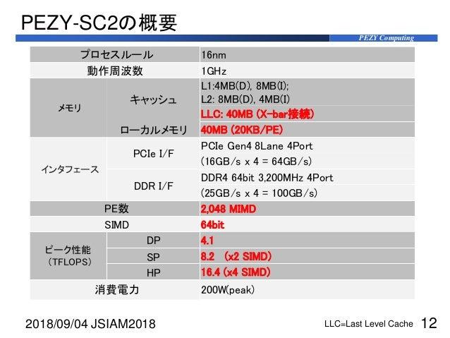 PEZY Computing PEZY-SC2の概要 プロセスルール 16nm 動作周波数 1GHz メモリ キャッシュ L1:4MB(D), 8MB(I); L2: 8MB(D), 4MB(I) LLC: 40MB (X-bar接続) ローカ...
