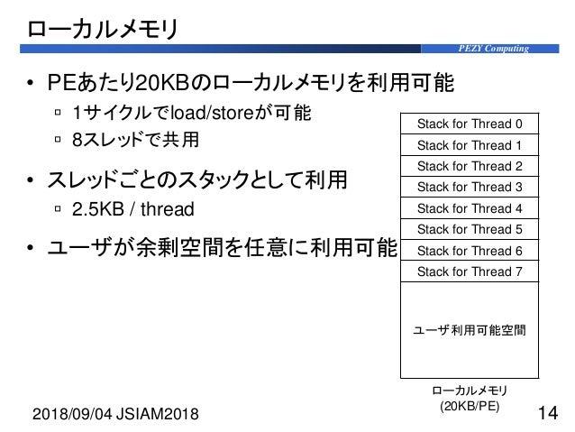 PEZY Computing ローカルメモリ • PEあたり20KBのローカルメモリを利用可能  1サイクルでload/storeが可能  8スレッドで共用 • スレッドごとのスタックとして利用  2.5KB / thread • ユーザ...