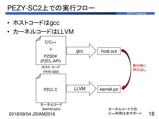 PEZY Computing PEZY-SC2上での実行フロー • ホストコードはgcc • カーネルコードはLLVM 2018/09/04 JSIAM2018 18 gcc host.out C/C++ + PZSDK (PZCL-API) ...